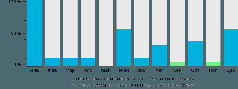 Динамика поиска авиабилетов из Абакана в Хельсинки по месяцам