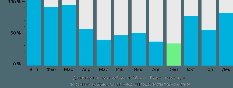 Динамика поиска авиабилетов из Абакана на Пхукет по месяцам