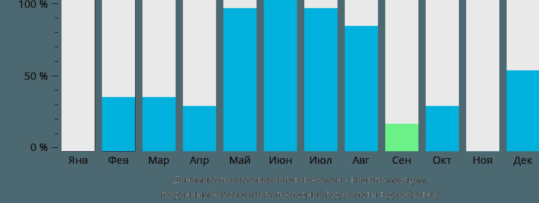 Динамика поиска авиабилетов из Абакана в Киев по месяцам