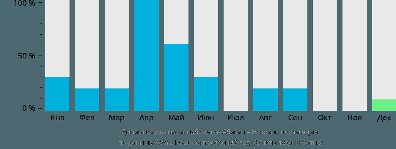 Динамика поиска авиабилетов из Абакана в Назрань по месяцам