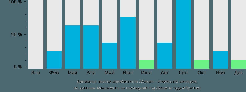 Динамика поиска авиабилетов из Абакана в Ижевск по месяцам
