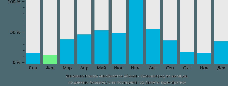Динамика поиска авиабилетов из Абакана в Калининград по месяцам