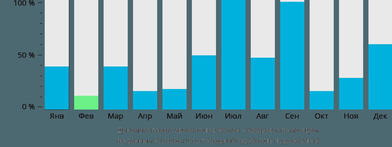 Динамика поиска авиабилетов из Абакана в Хабаровск по месяцам