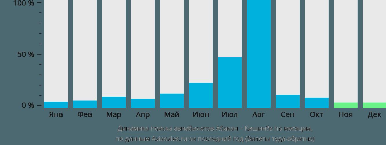 Динамика поиска авиабилетов из Абакана в Кишинёв по месяцам