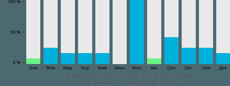 Динамика поиска авиабилетов из Абакана в Карловы Вары по месяцам
