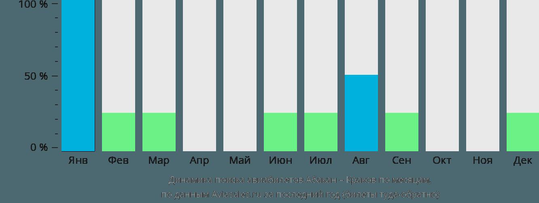 Динамика поиска авиабилетов из Абакана в Краков по месяцам