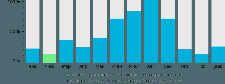 Динамика поиска авиабилетов из Абакана в Краснодар по месяцам