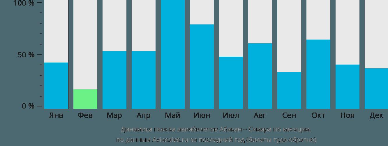 Динамика поиска авиабилетов из Абакана в Самару по месяцам