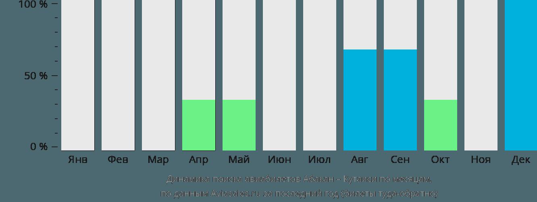 Динамика поиска авиабилетов из Абакана в Кутаиси по месяцам