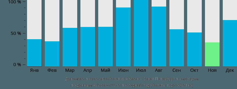 Динамика поиска авиабилетов из Абакана в Санкт-Петербург по месяцам