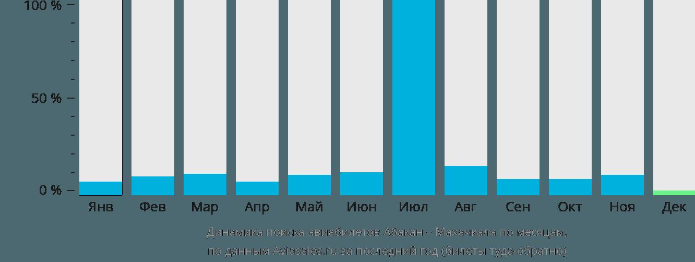 Динамика поиска авиабилетов из Абакана в Махачкалу по месяцам