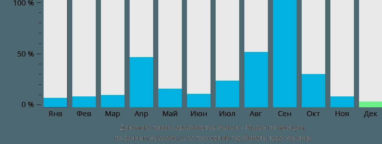 Динамика поиска авиабилетов из Абакана в Милан по месяцам