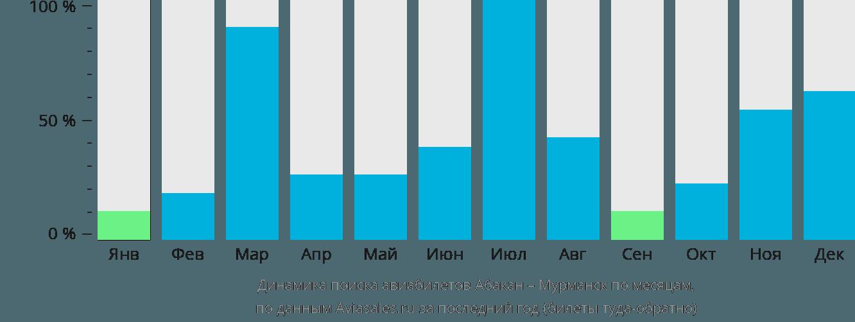 Динамика поиска авиабилетов из Абакана в Мурманск по месяцам