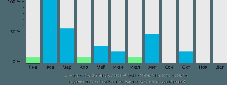 Динамика поиска авиабилетов из Абакана в Магнитогорск по месяцам