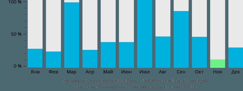 Динамика поиска авиабилетов из Абакана в Минеральные воды по месяцам