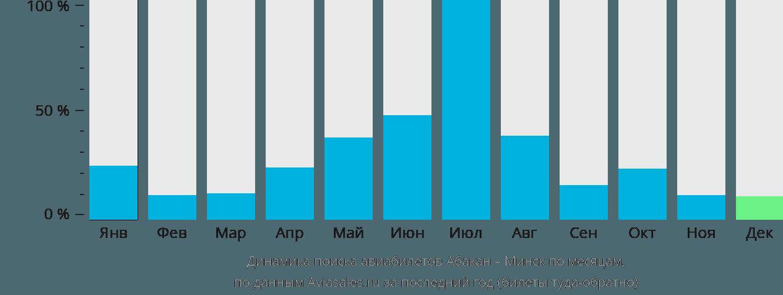 Динамика поиска авиабилетов из Абакана в Минск по месяцам