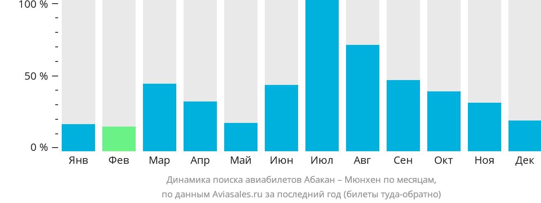 Динамика поиска авиабилетов из Абакана в Мюнхен по месяцам