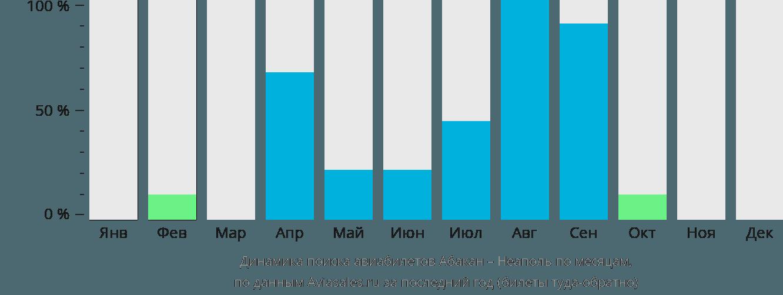 Динамика поиска авиабилетов из Абакана в Неаполь по месяцам