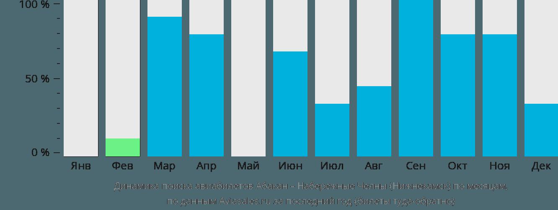 Динамика поиска авиабилетов из Абакана в Нижнекамск по месяцам