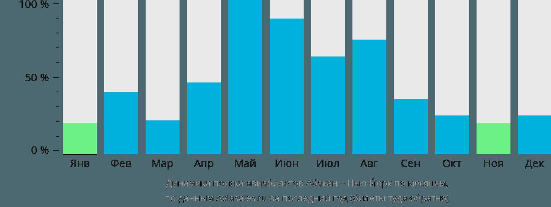 Динамика поиска авиабилетов из Абакана в Нью-Йорк по месяцам