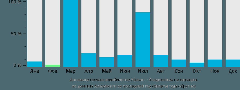 Динамика поиска авиабилетов из Абакана во Владикавказ по месяцам