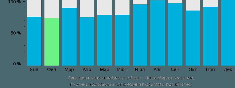Динамика поиска авиабилетов из Абакана в Новосибирск по месяцам