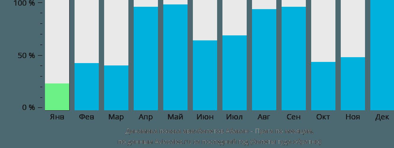 Динамика поиска авиабилетов из Абакана в Прагу по месяцам