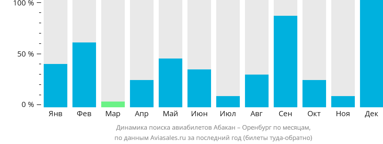 Динамика поиска авиабилетов из Абакана в Оренбург по месяцам