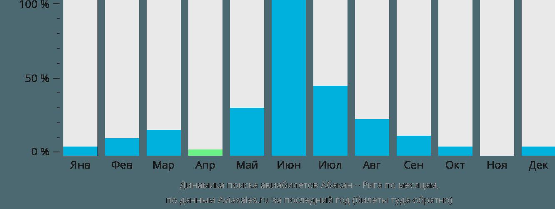 Динамика поиска авиабилетов из Абакана в Ригу по месяцам