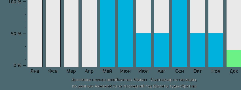 Динамика поиска авиабилетов из Абакана в Сыктывкар по месяцам