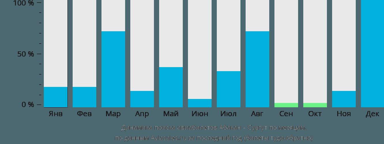 Динамика поиска авиабилетов из Абакана в Сургут по месяцам
