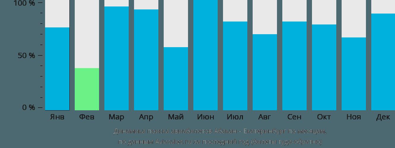Динамика поиска авиабилетов из Абакана в Екатеринбург по месяцам