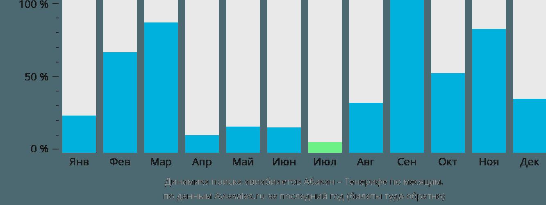 Динамика поиска авиабилетов из Абакана на Тенерифе по месяцам