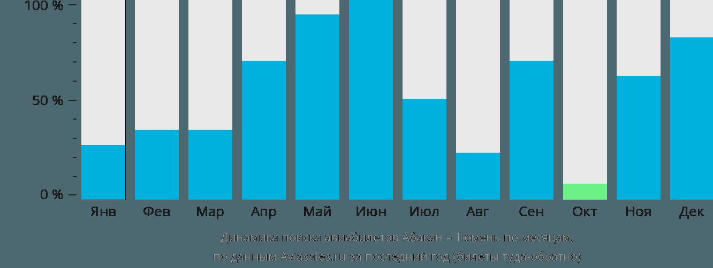 Динамика поиска авиабилетов из Абакана в Тюмень по месяцам