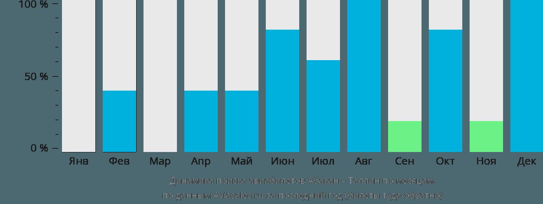 Динамика поиска авиабилетов из Абакана в Таллин по месяцам