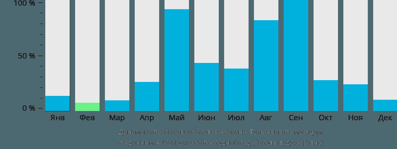 Динамика поиска авиабилетов из Абакана в Тель-Авив по месяцам