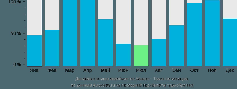 Динамика поиска авиабилетов из Абакана в Томск по месяцам