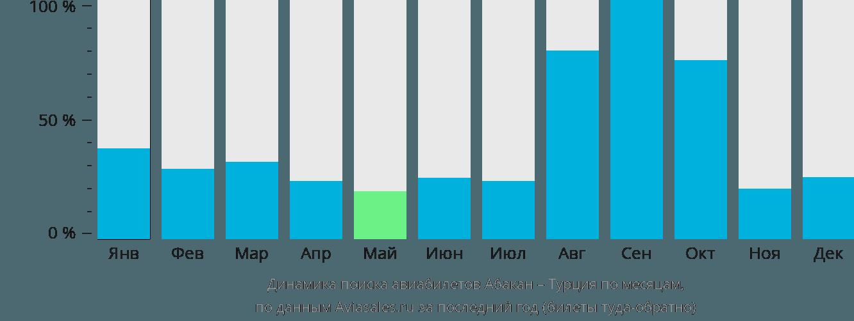 Динамика поиска авиабилетов из Абакана в Турцию по месяцам