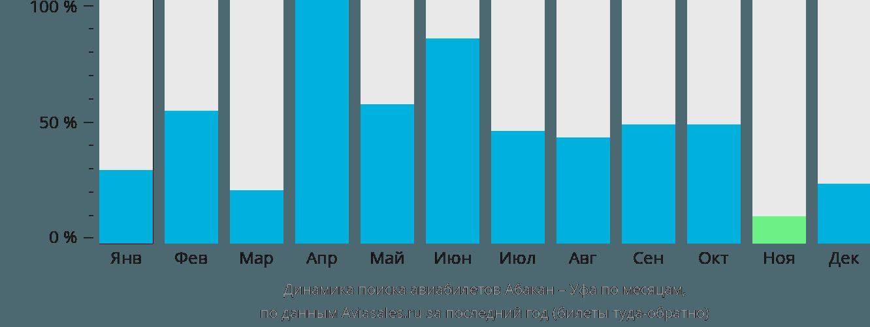 Динамика поиска авиабилетов из Абакана в Уфу по месяцам