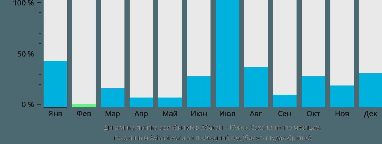 Динамика поиска авиабилетов из Абакана в Южно-Сахалинск по месяцам