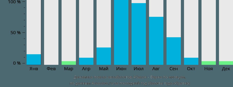 Динамика поиска авиабилетов из Абакана в Варну по месяцам