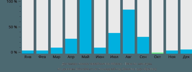 Динамика поиска авиабилетов из Абакана в Вену по месяцам