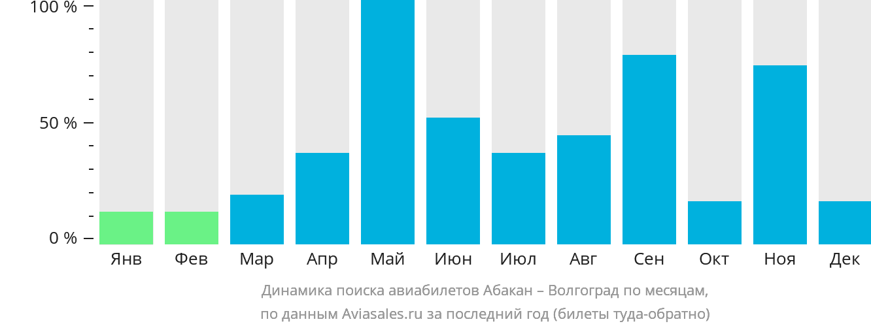 Динамика поиска авиабилетов из Абакана в Волгоград по месяцам