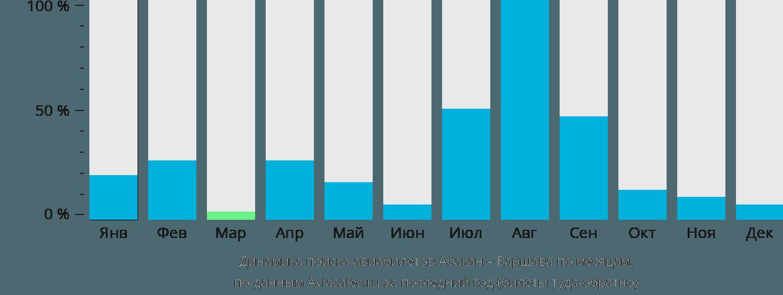 Динамика поиска авиабилетов из Абакана в Варшаву по месяцам