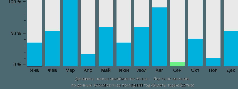 Динамика поиска авиабилетов из Абакана в Якутск по месяцам