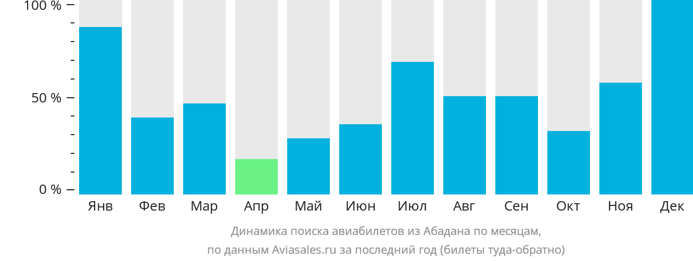 Динамика поиска авиабилетов из Абадана по месяцам