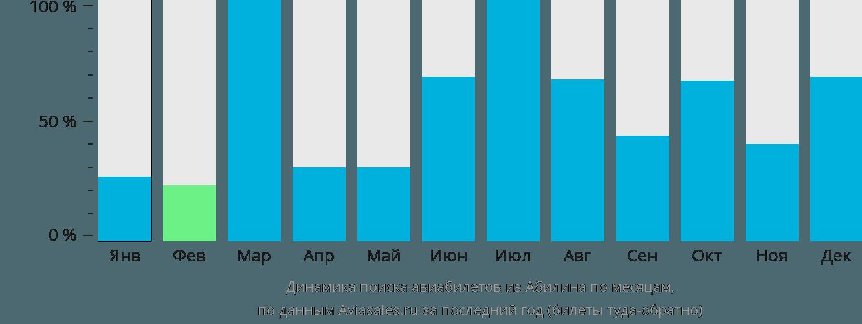 Динамика поиска авиабилетов из Абилина по месяцам