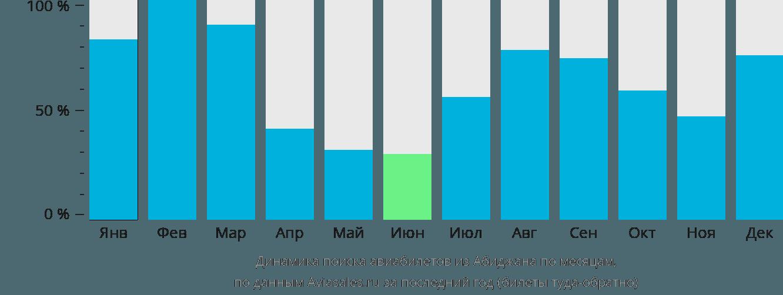 Динамика поиска авиабилетов из Абиджана по месяцам