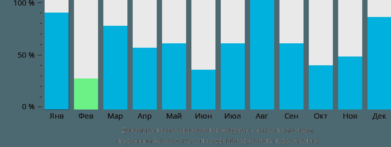 Динамика поиска авиабилетов из Абиджана в Аккру по месяцам