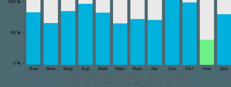Динамика поиска авиабилетов из Абиджана в Касабланку по месяцам